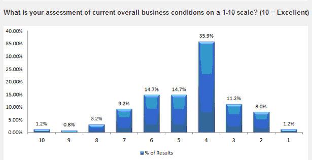 Img1-CEOs-lose-confidence-w