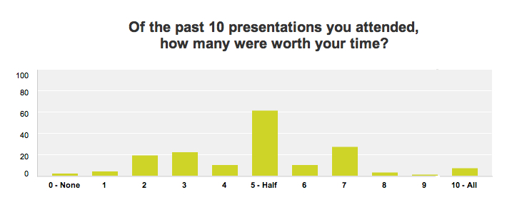 Q3-how-many-were-worth-your-time