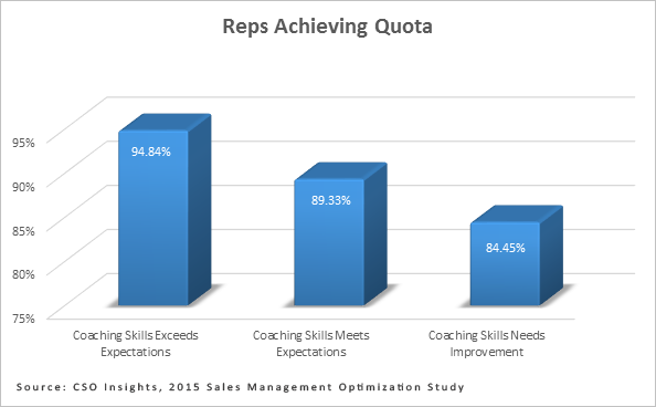 Reps-Achieving-Quota-Chart