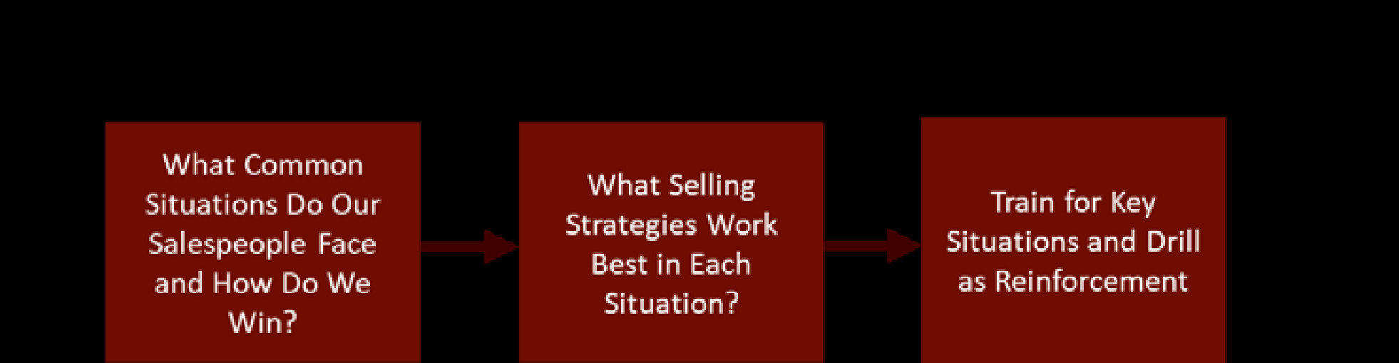 Selling Power Blog: Sales Process and Methodology