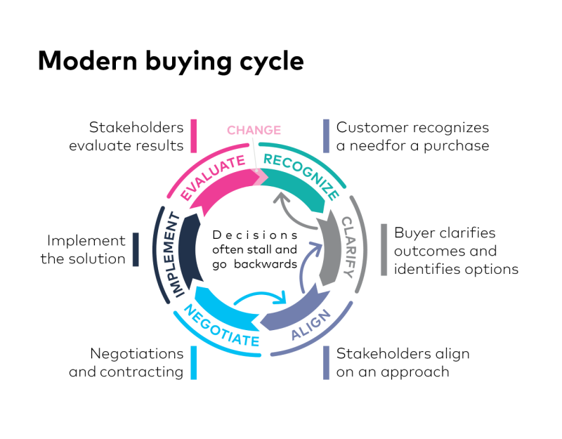 Thumbnail_Buying Cycle Model MKTG.LA.BCM.001