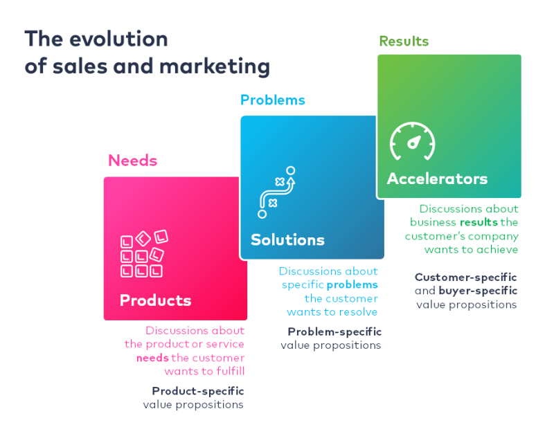 Thumbnail_Evolution of Sales and Marketing